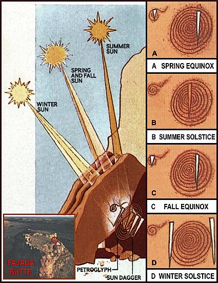 The Anasazi Solar Observatory